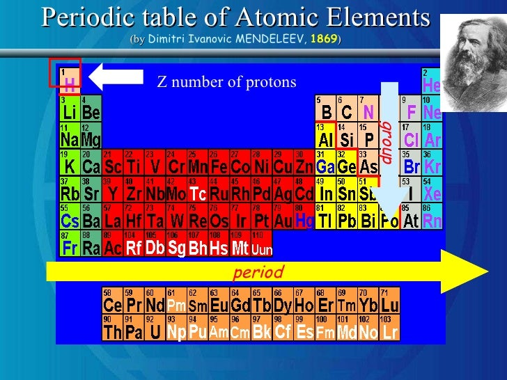 Naturally occurring radioactivity nor in natural and anthropic envi periodic table of atomic elements urtaz Images