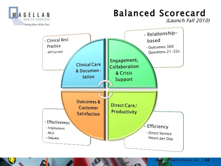 balance score card for mcdonald s If consumers elect to register their cards either directly through store financial, or locally from merchants when a card is purchased, and consumers voluntarily provide personally identifiable information, this information is stored by the company.
