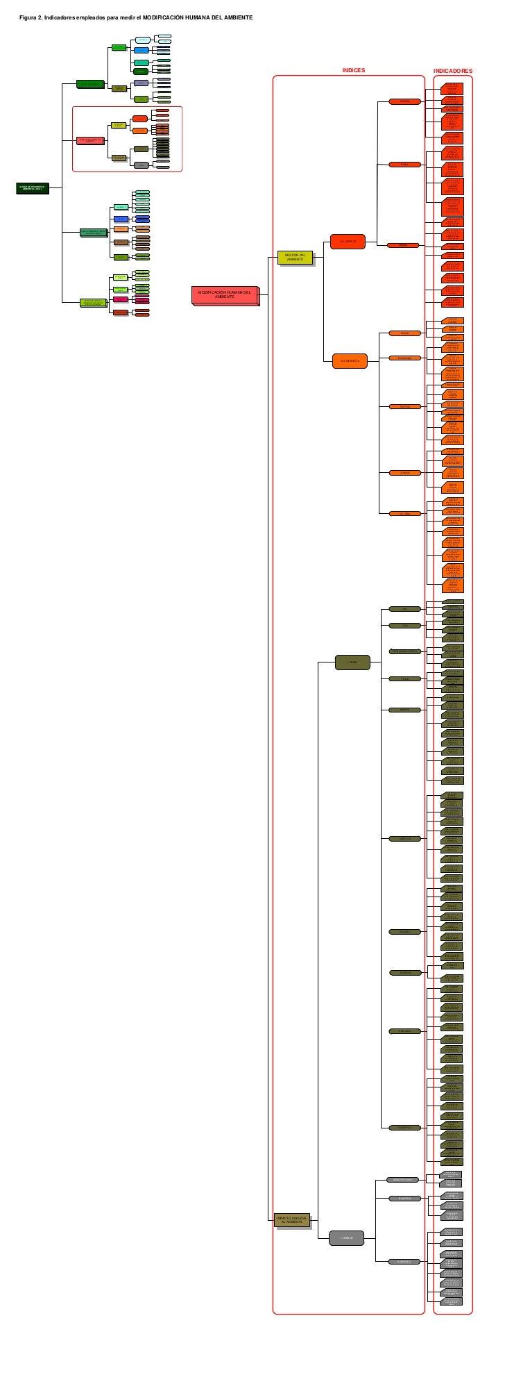 Figura 2. Indicadores empleados para medir el MODIFICACIÓN HUMANA DEL AMBIENTE                                            ...