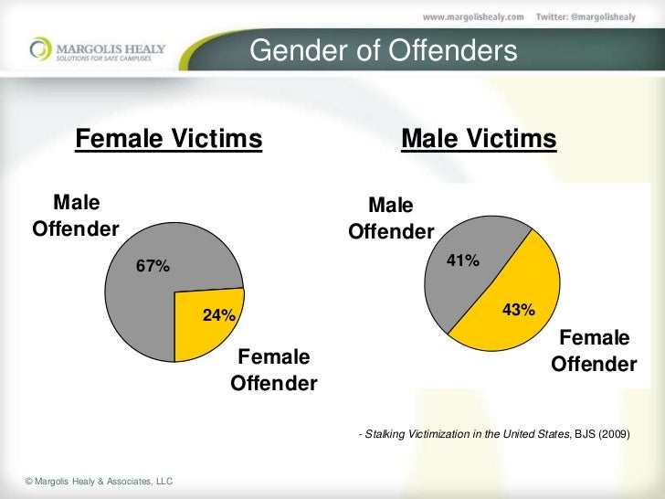 female sex offender victims in Leicester