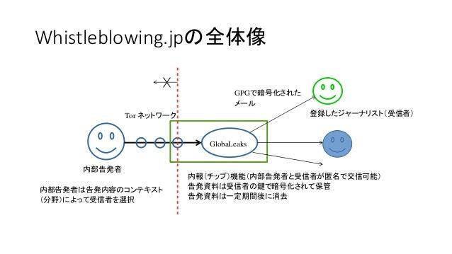 Whistleblowing.jpの全体像 何らかの事情でWhistleblowing.jpが破られても、 内部告発者にたどり着くのは困難
