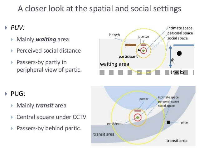 A closer look at the spatial and social settings  PUV:  Mainly waiting area  Perceived social distance  Passers-by par...