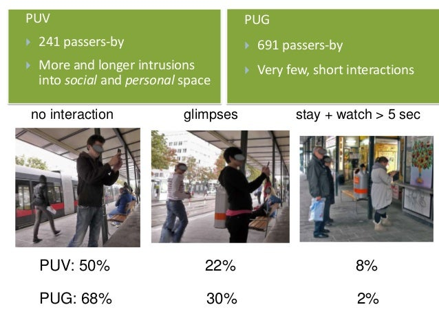PUV  241 passers-by  More and longer intrusions into social and personal space PUV: 50% PUG  691 passers-by  Very few,...
