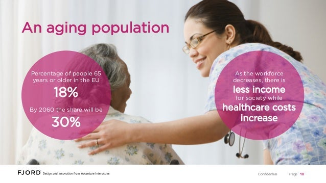 An aging population Percentage of people 65 years or older in the EU  As the workforce decreases, there is  18%  less inco...