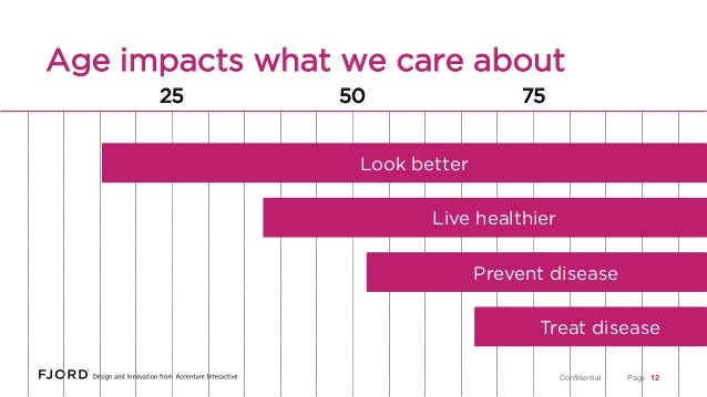 Age impacts what we care about 25  50  75  Look better Live healthier Prevent disease Treat disease Confidential  Page 12