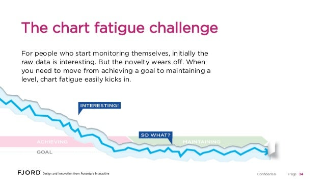 The chart fatigue challenge For people who start monitoring themselves, initially the raw data is interesting. But the nov...