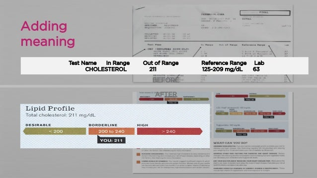 Adding meaning Test Name In Range CHOLESTEROL  Out of Range 211  Reference Range 125-209 mg/dL  Lab 63  BEFORE AFTER  Conf...