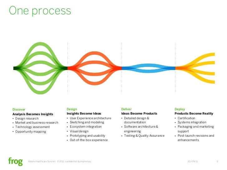 Healthcare Innovation Now 3 Themes And 10 Insights