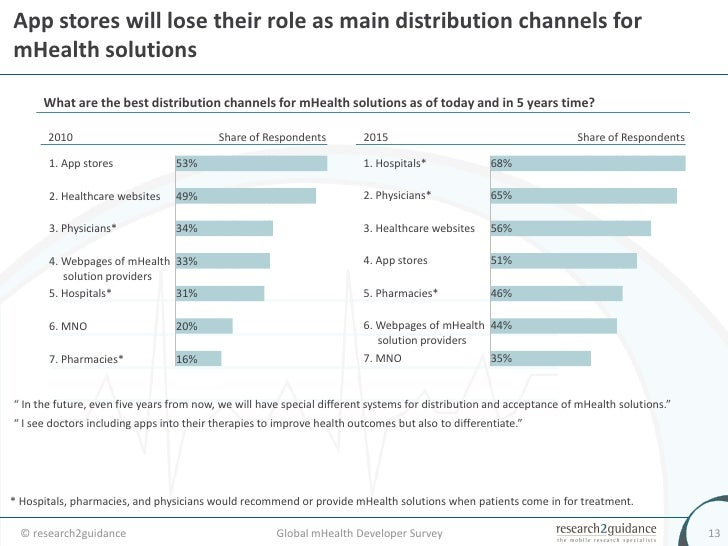 distribution channel questionnaire Whether it is by developing a comprehensive distribution analysis and plan, extending distribution reach to launch a new fund, or expanding to a new distribution channel, quasar has the tools and expertise necessary to help you raise assets and increase market share.
