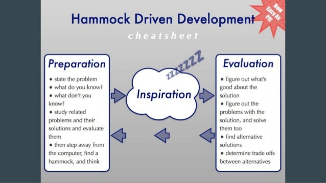 Readme Driven Development Documente |> Code |> Recommence