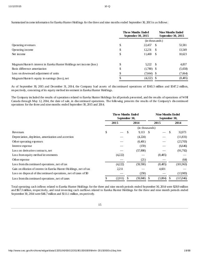 Magnum Hunter Resources' 3Q15 SEC Form 10-Q