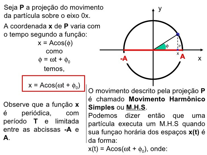 Seja  P  a projeção do movimento da partícula sobre o eixo 0x. A coordenada  x  de  P  varia com o tempo segundo a função:...