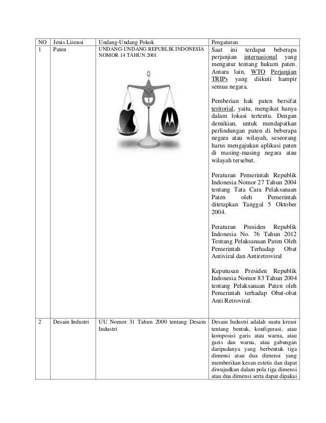 NO Jenis Lisensi Undang-Undang Pokok Pengaturan1 Paten UNDANG-UNDANG REPUBLIK INDONESIANOMOR 14 TAHUN 2001Saat ini terdapa...