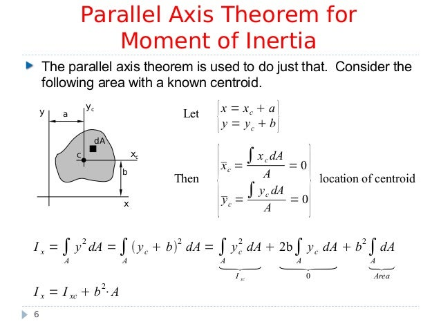 parallel axis theorem proof pdf