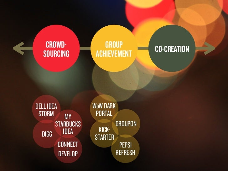 CROWD-             GROUP          CO-CREATION                              SOURCING         ACHIEVEMENT                   ...