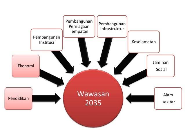 WAWASAN 2035 PDF DOWNLOAD