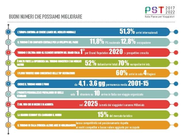 BUONI NUMERI CHE POSSIAMO MIGLIORARE 51,3% arrivi internazionaliL'EUROPA CONTINUA AD ESSERE LEADER DEL MERCATO MONDIALE 11...