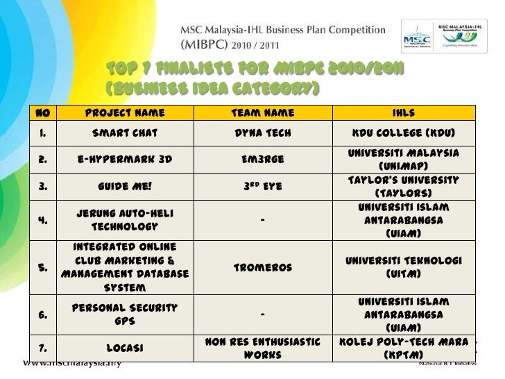TOP 7 FINALISTS FOR MIBPC 2010/2011 (BUSINESS IDEA CATEGORY)<br />