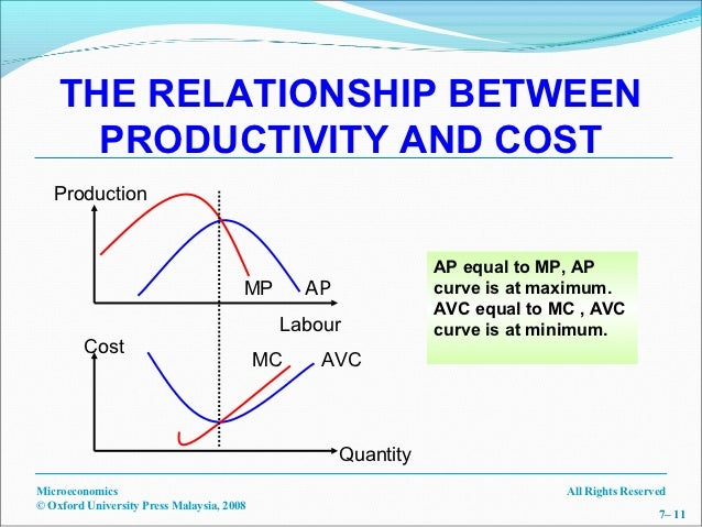 discuss the relationship between production and cost
