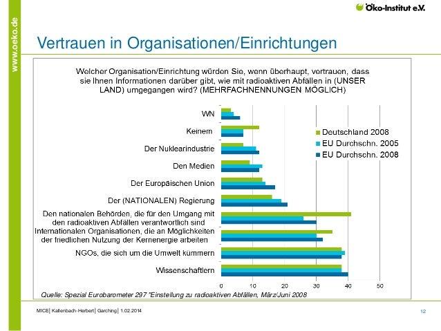12 www.oeko.de Vertrauen in Organisationen/Einrichtungen MICE│Kallenbach-Herbert│Garching│1.02.2014 Quelle: Spezial Euroba...