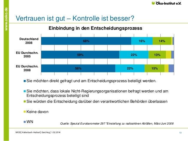 13 www.oeko.de Vertrauen ist gut – Kontrolle ist besser? MICE│Kallenbach-Herbert│Garching│1.02.2014 Quelle: Spezial Euroba...