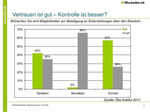 14 www.oeko.de Vertrauen ist gut – Kontrolle ist besser? MICE│Kallenbach-Herbert│Garching│1.02.2014 42% 2% 57% 35% 66% 26%...