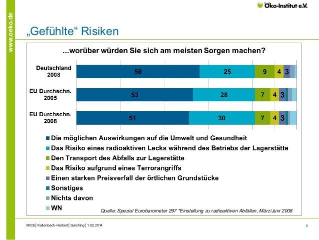 "6 www.oeko.de ""Gefühlte"" Risiken MICE│Kallenbach-Herbert│Garching│1.02.2014 Quelle: Spezial Eurobarometer 297 ""Einstellung..."