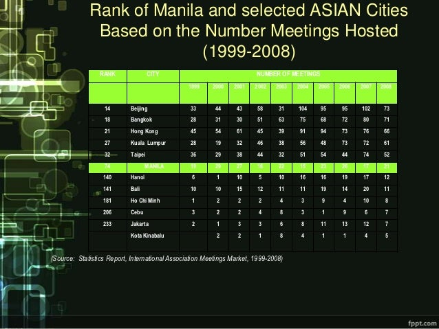 Rank of Manila and selected ASIAN Cities              Based on the Number Meetings Hosted                           (1999-...
