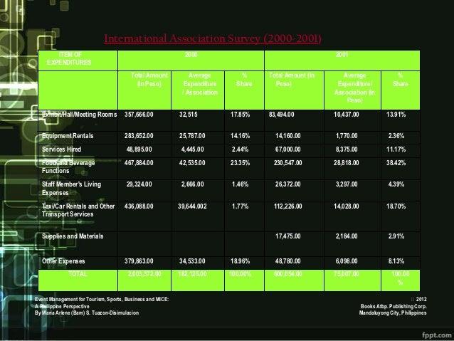 International Association Survey (2000-2001)        ITEM OF                                              2000             ...