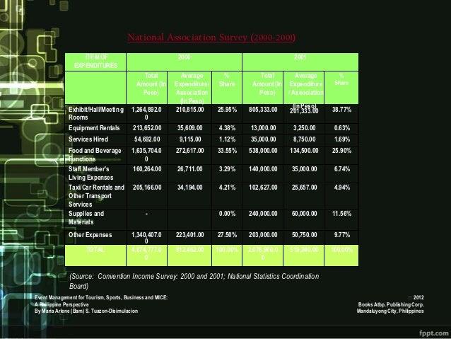 National Association Survey (2000-2001)                   ITEM OF                                  2000                   ...