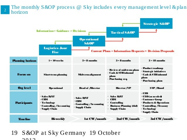 S&OP process in practice, Sky