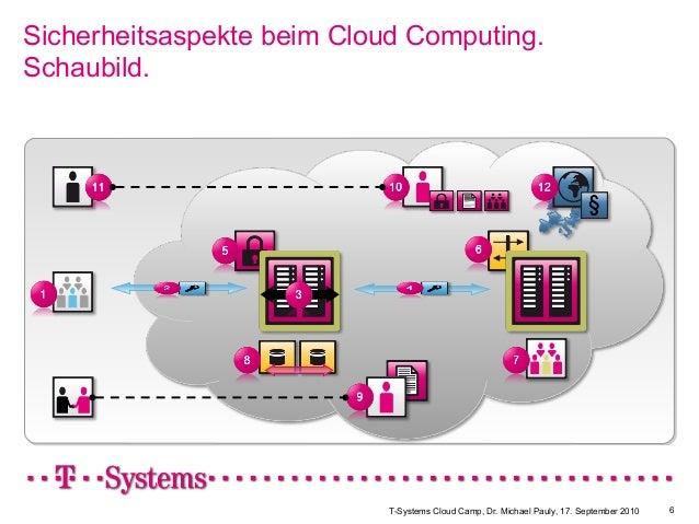 T-Systems Cloud Camp, Dr. Michael Pauly, 17. September 2010 6 Sicherheitsaspekte beim Cloud Computing. Schaubild.