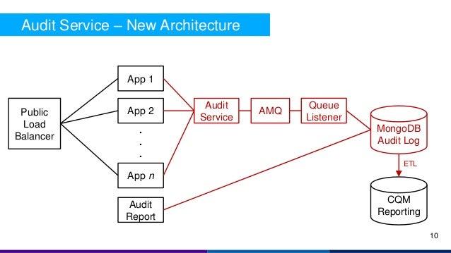 Audit Service – New Architecture Public Load Balancer App 1 App 2 App n . . . MongoDB Audit Log Audit Service AMQ Queue Li...