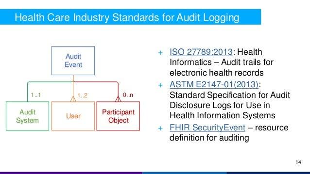 Audit Event Participant Object Audit System User 0..n1..1 1..2 Health Care Industry Standards for Audit Logging + ISO 2778...