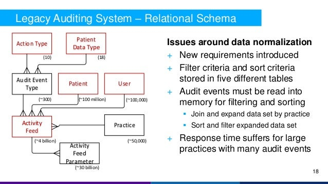 Activity Feed Audit Event Type Activity Feed Parameter Action Type Patient Data Type (~300) (~4 billion) (~30 billion) (10...