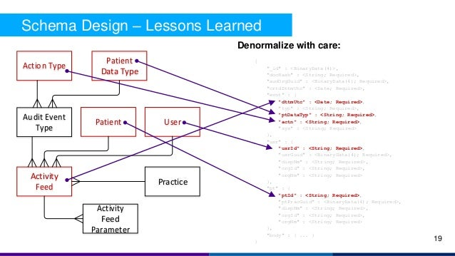 Schema Design – Lessons Learned Activity Feed Audit Event Type Activity Feed Parameter Action Type Patient Data Type UserP...