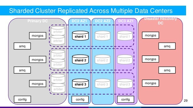 Disaster Recovery DC Primary DC DC2 AZ2 Sharded Cluster Replicated Across Multiple Data Centers config mongos shard 2 arbi...