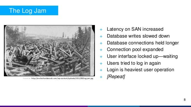 + Latency on SAN increased + Database writes slowed down + Database connections held longer + Connection pool expanded + U...