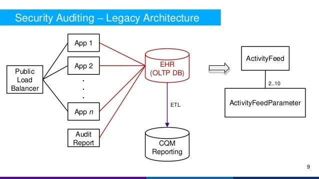 Security Auditing – Legacy Architecture Public Load Balancer App 1 App 2 App n . . . EHR (OLTP DB) ActivityFeed ActivityFe...