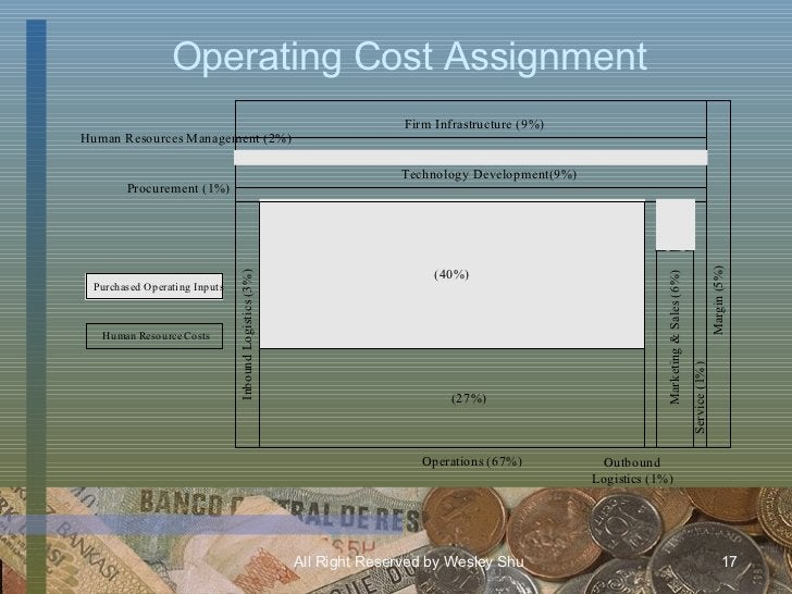 Operating Cost Assignment