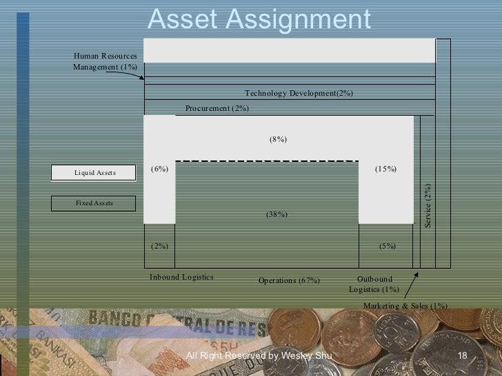 Asset Assignment