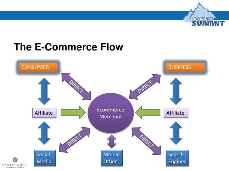 Ecommerce Strategy & Affiliate Marketing