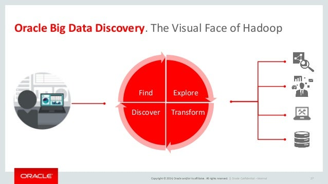 Copyright © 2014, Oracle and/or its affiliates. All rights reserved.    Bring The Analytics to the Data  SQL + R  Oracle S...