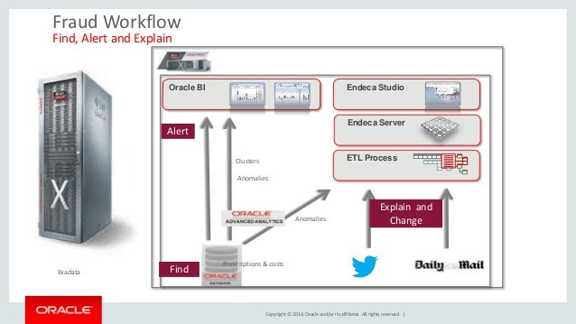 Copyright © 2014, Oracle and/or its affiliates. All rights reserved.    Fraud Workflow Find, Alert and Explain  Endeca Stu...