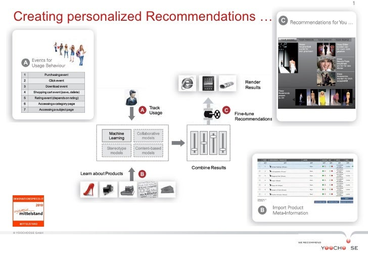 1Creating personalized Recommendations …© YOOCHOOSE GmbH