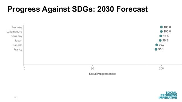 16 Progress Against SDGs: 2030 Forecast