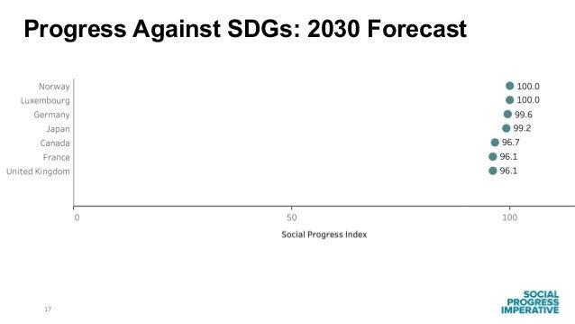 17 Progress Against SDGs: 2030 Forecast