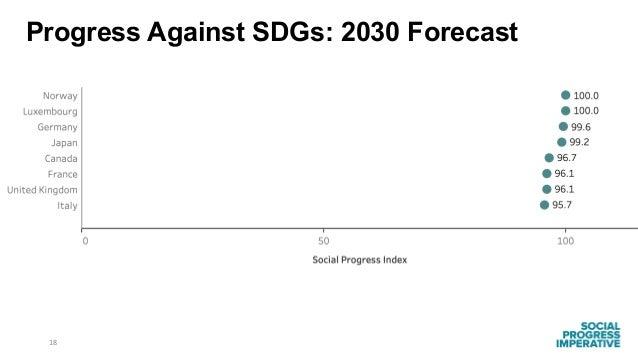 18 Progress Against SDGs: 2030 Forecast