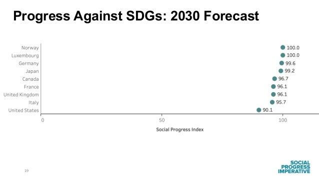 19 Progress Against SDGs: 2030 Forecast