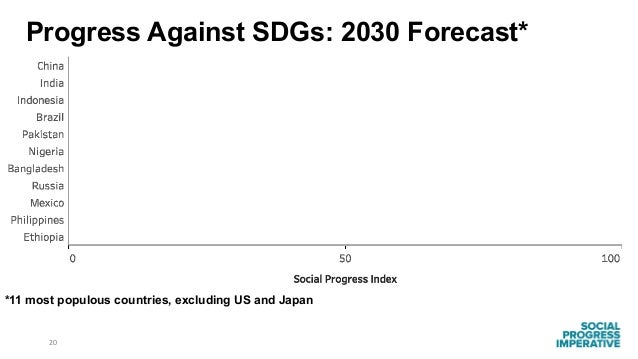 20 *11 most populous countries, excluding US and Japan Progress Against SDGs: 2030 Forecast*